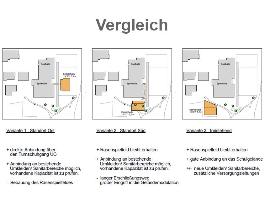 Varianten Einfeldhalle Frickenhausen 2017 Vergleich Vor- und Nachteile